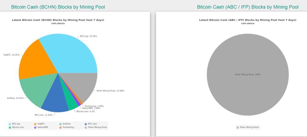 диаграмма поддержки биткоин кэш майнинг-пулов