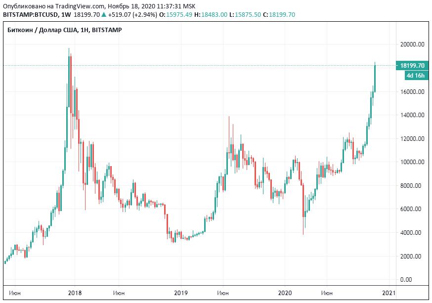 ценовой график биткоина