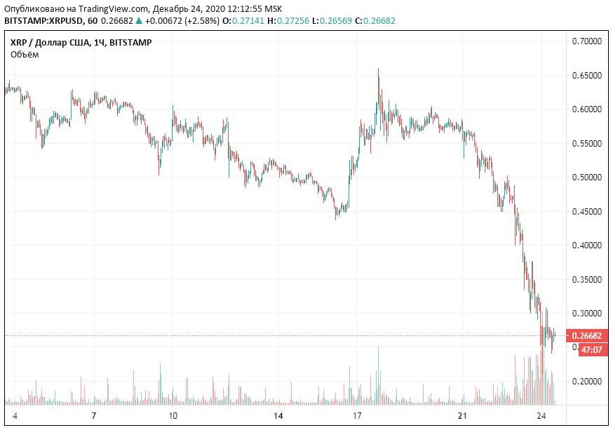 ценовой график xrp