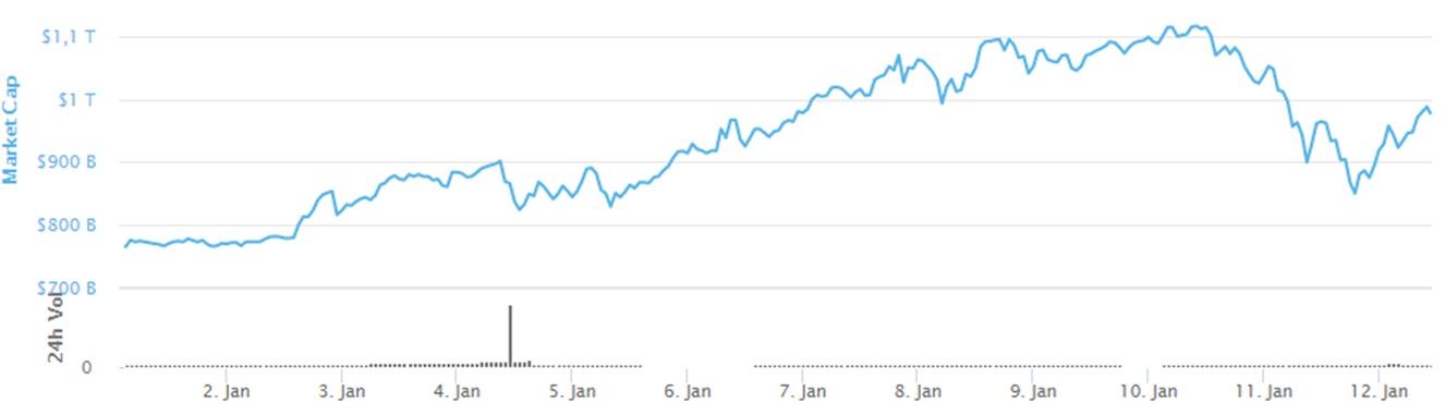 график капитализация крипторынка