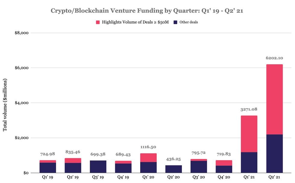 график квартальных инвестиций в криптоиндустрию