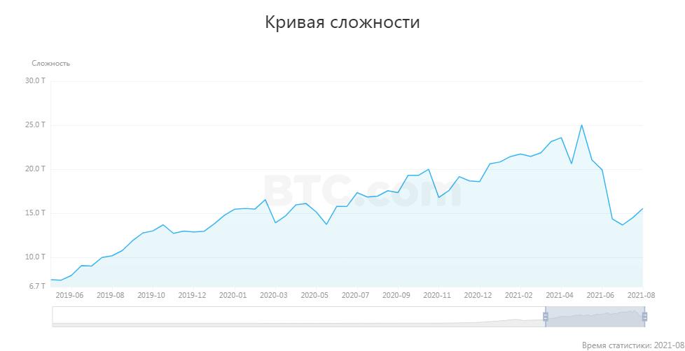 график сложность майнинга биткоина